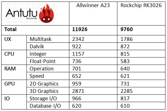 Antutu_Benchmark2
