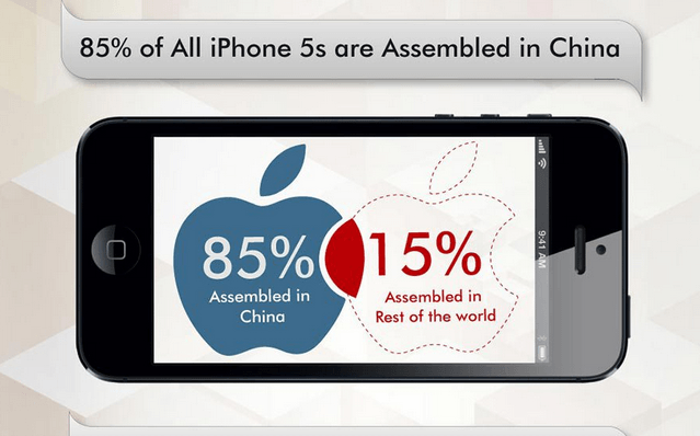 80%  iPhones are assembled in China