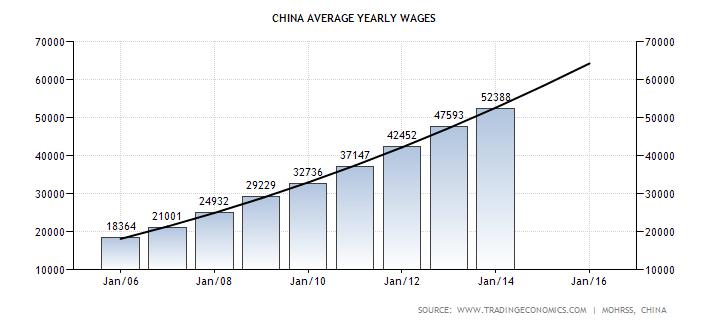 china-wages-forecast