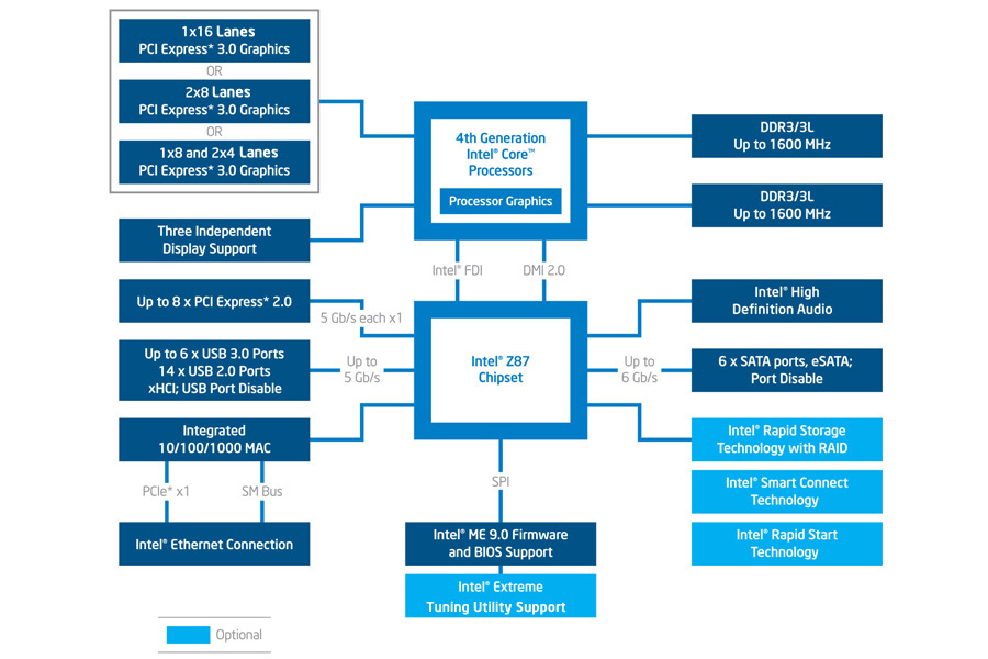 diagram of the intel z87 chipset