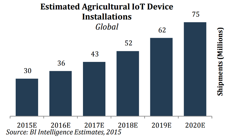 Overview of USSD for IoT - Hatch | Smart Manufacturing for Android