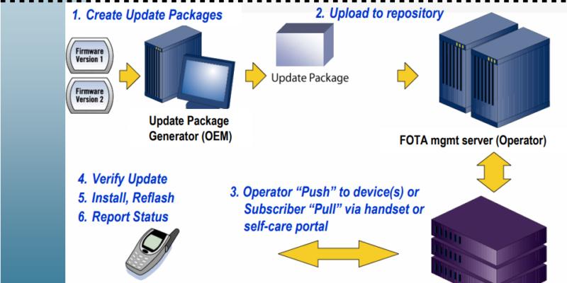 Explaining OTA Updates for Android