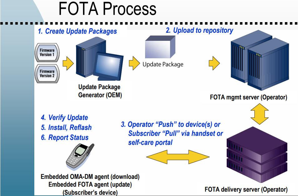 FOTA Process