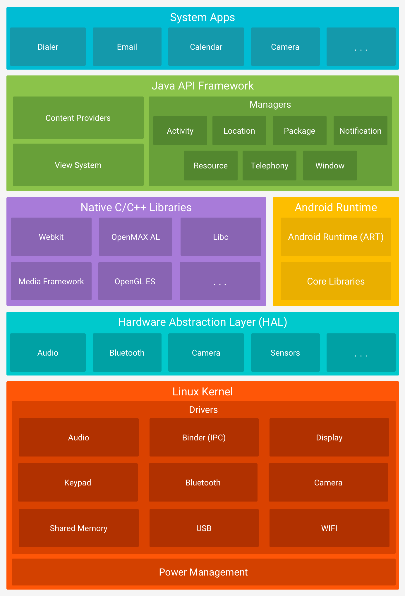 The diagram from Google shows that Android is built on top of the Linux Kernel